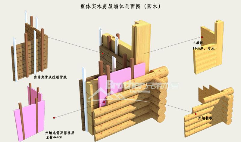 重体实木房屋墙体剖面图(圆木)